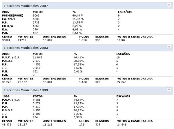 basauri_elecciones_municipales_votos