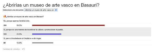 basauri_resultados_encuesta_museo_basauri