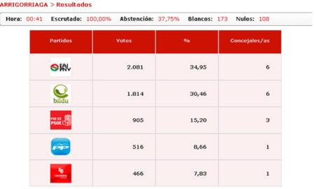 arrigorriaga_elecciones_2011_resultados_definitivos