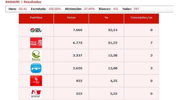 basauri_elecciones_2011_resultados_definitivos