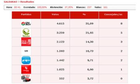 galdakao_elecciones_2011_resultados_definitivos