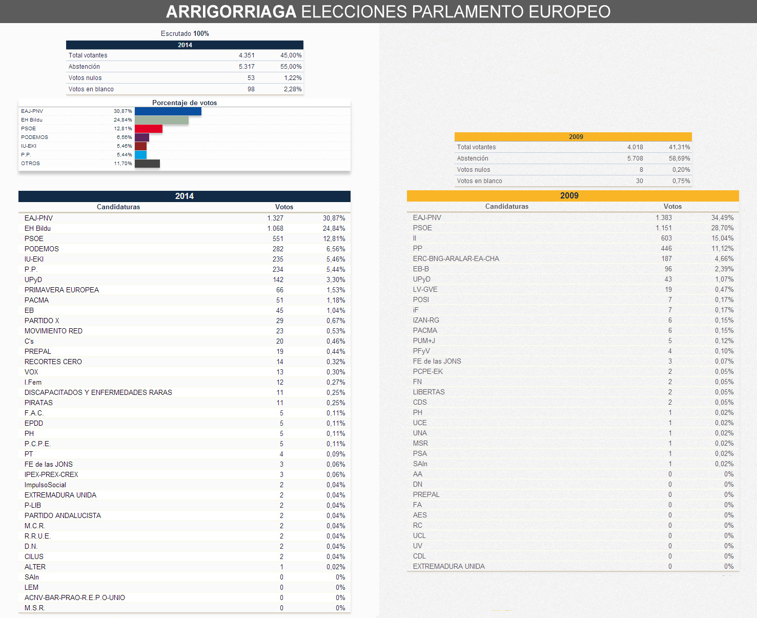 elecciones_europeas_2014_arrigorriaga_comparativa