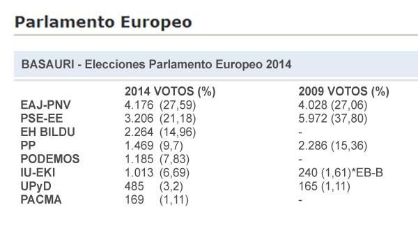 elecciones_europeas_2014_basauri_datos