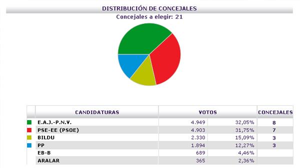 basauri_elecciones_2011_resultados_previsionales_2137