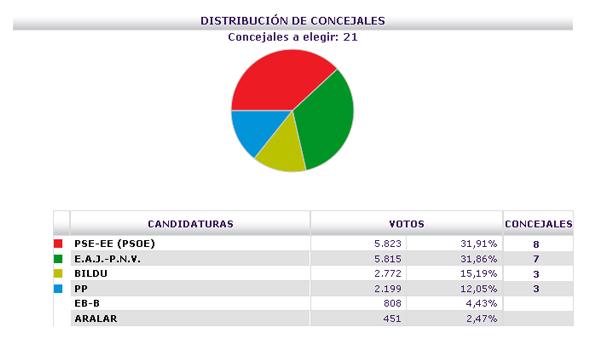 basauri_elecciones_2011_resultados_previsionales_2142