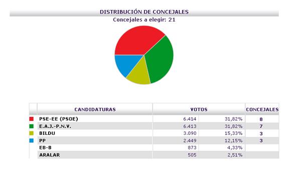 basauri_elecciones_2011_resultados_previsionales_2157