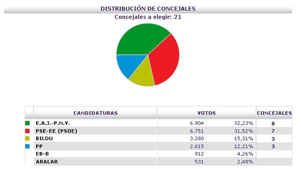 basauri_elecciones_2011_resultados_previsionales_2215