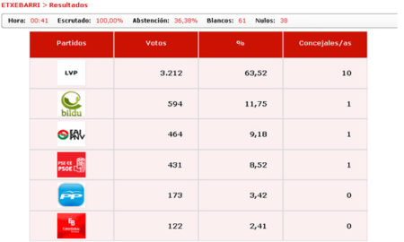 etxebarri_elecciones_2011_resultados_definitivos
