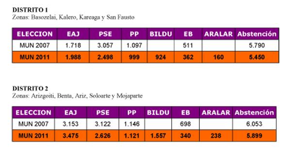 basauri_elecciones_2011_resultados_por_distritos