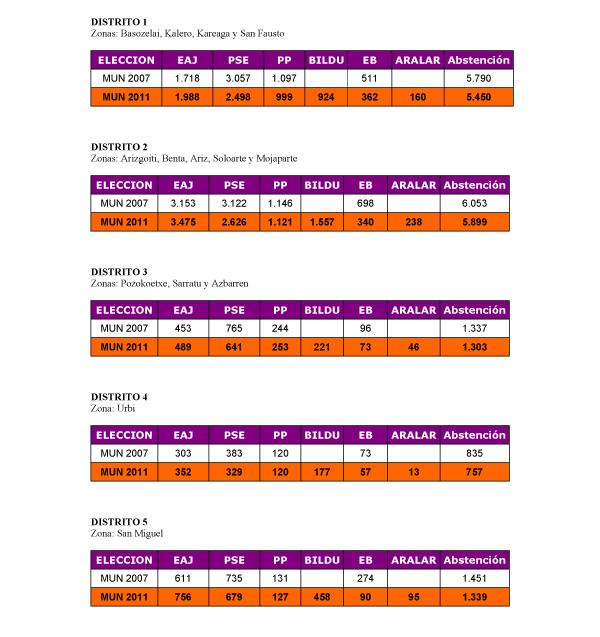 basauri_elecciones_2011_resultados_por_distritos_entero