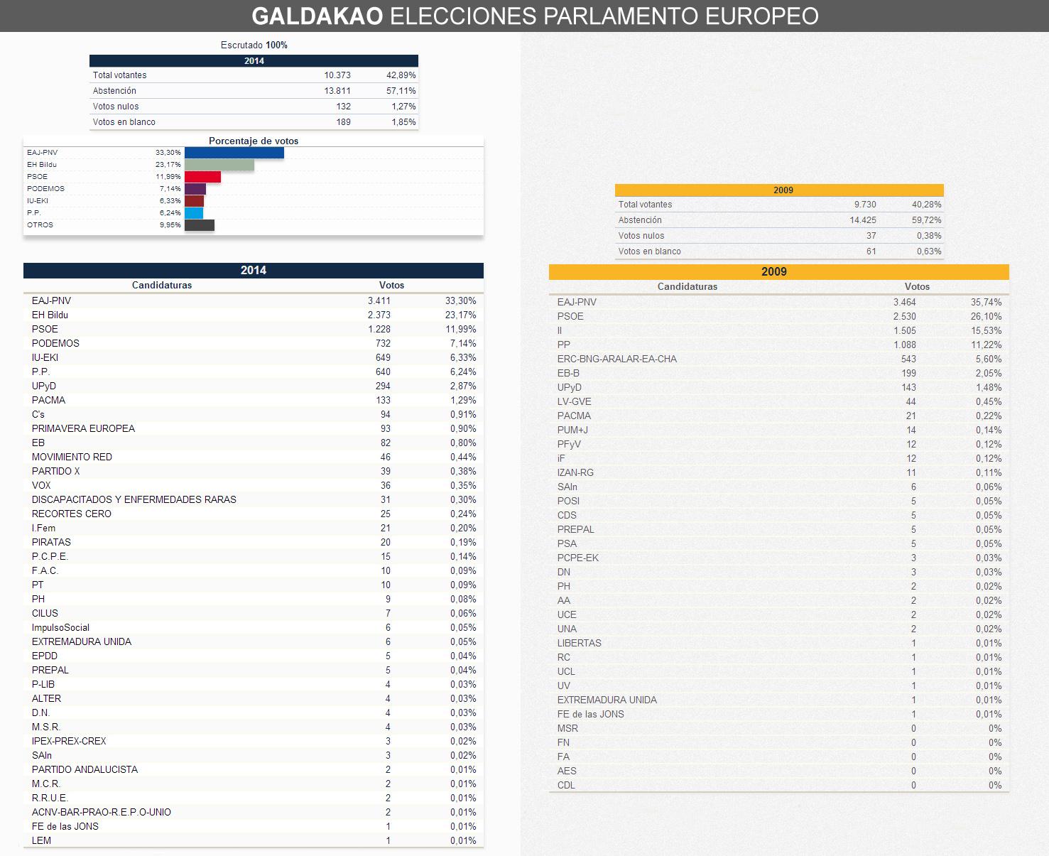 elecciones_europeas_2014_galdakao_comparativa